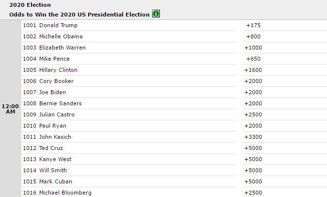 Betting odds us president win in forex binary options every day
